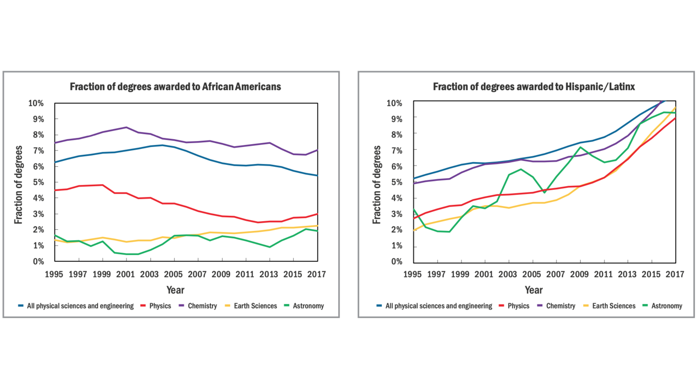 Plots of the fraction of degrees earned by african american and latinx. Physics is near the bottom in both categories.