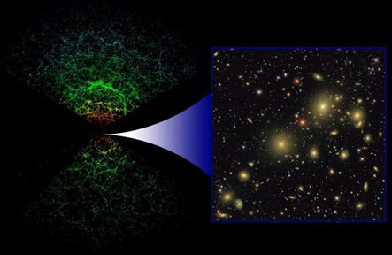 The SDSS is two separate surveys in one: galaxies are identified in 2D images (right), then have their distance determined from their spectrum to create a 2 billion lightyears deep 3D map (left) where each galaxy is shown as a single point, the color representing the luminosity - this shows only those 66,976 our of 205,443 galaxies in the map that lie near the plane of Earth's equator. Credit: Sloan Digital Sky Survey